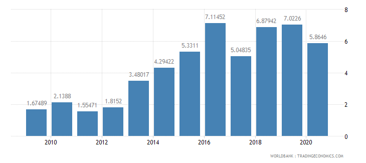 mauritius merchandise exports to developing economies in east asia  pacific percent of total merchandise exports wb data