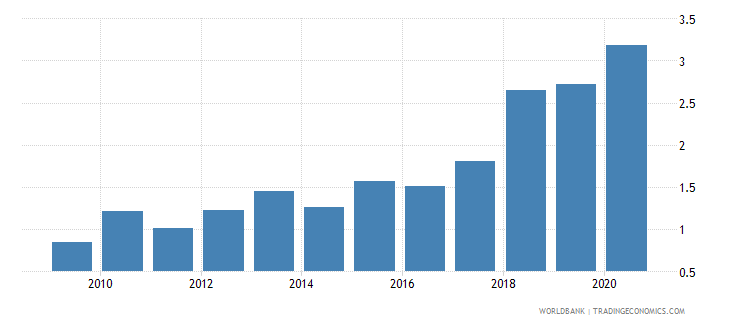 mauritius merchandise exports to developing economies in south asia percent of total merchandise exports wb data