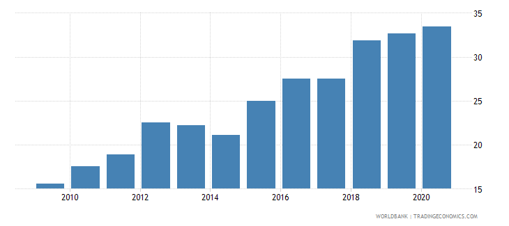 mauritius merchandise exports to developing economies outside region percent of total merchandise exports wb data