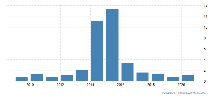 mauritius merchandise exports to economies in the arab world percent of total merchandise exports wb data