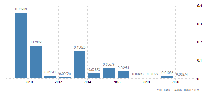 mauritius merchandise imports by the reporting economy residual percent of total merchandise imports wb data
