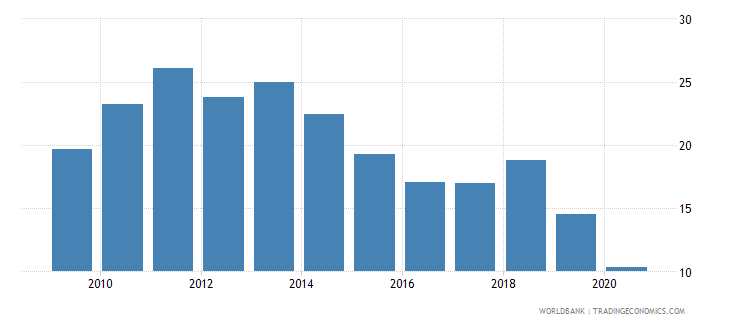 mauritius merchandise imports from developing economies in south asia percent of total merchandise imports wb data