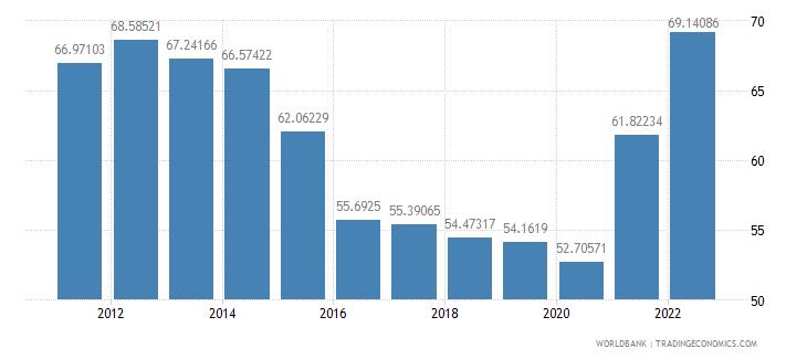 mauritius merchandise trade percent of gdp wb data