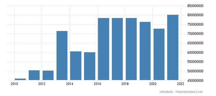 mauritius military expenditure current lcu wb data