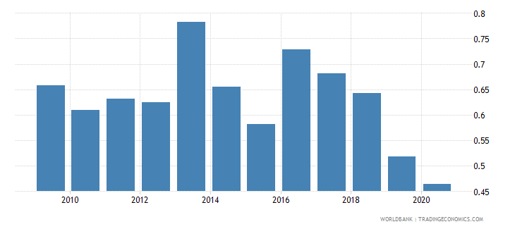 mauritius military expenditure percent of central government expenditure wb data