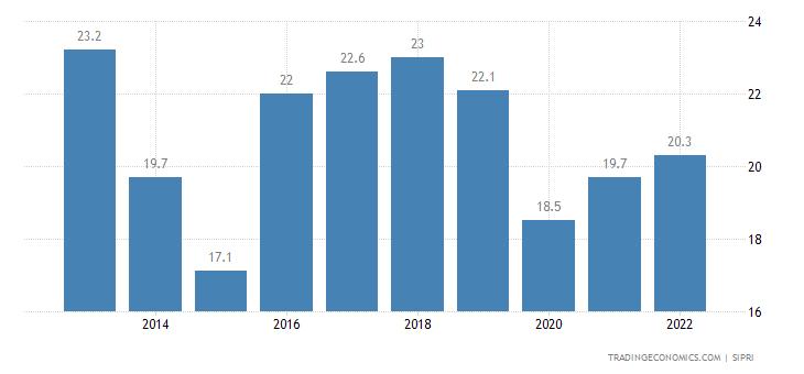 Mauritius Military Expenditure