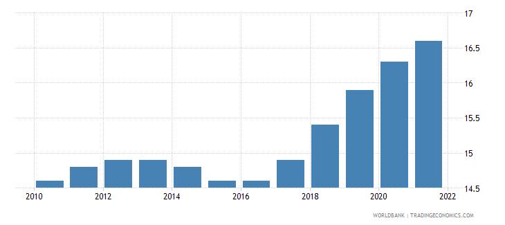 mauritius mortality rate under 5 per 1 000 wb data