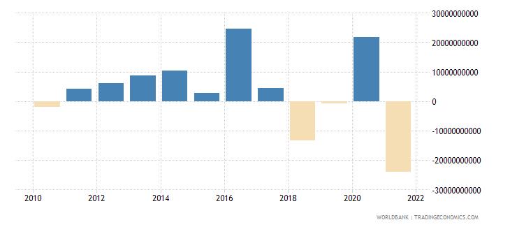 mauritius net acquisition of financial assets current lcu wb data
