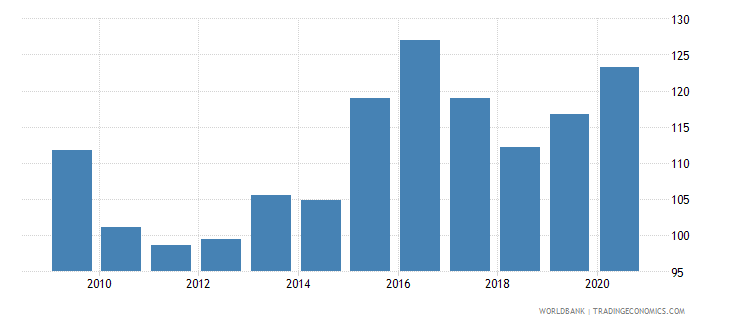 mauritius net barter terms of trade index 2000  100 wb data