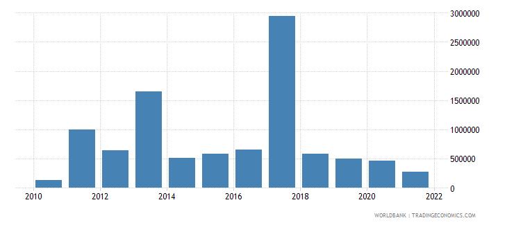 mauritius net bilateral aid flows from dac donors australia us dollar wb data