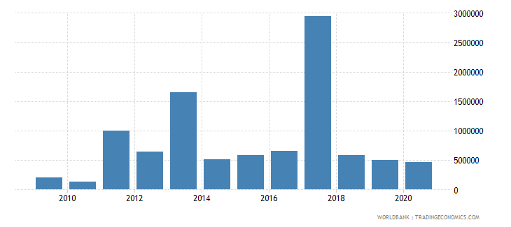 mauritius net bilateral aid flows from dac donors australia us dollar wb data