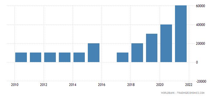 mauritius net bilateral aid flows from dac donors austria us dollar wb data