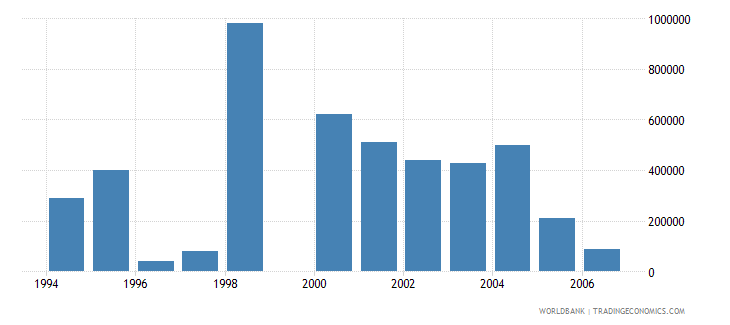 mauritius net bilateral aid flows from dac donors belgium us dollar wb data