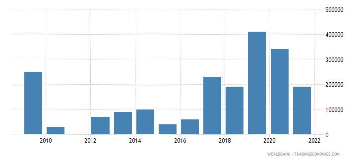 mauritius net bilateral aid flows from dac donors canada us dollar wb data
