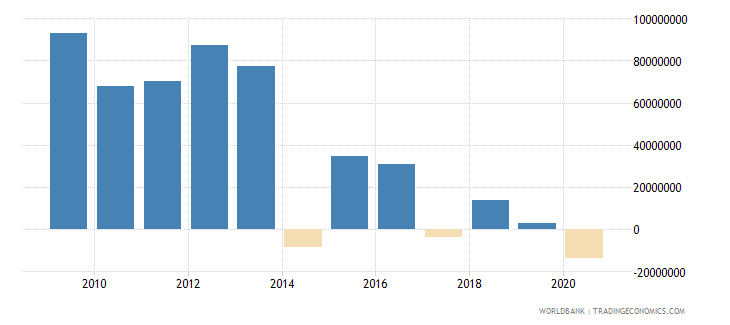 mauritius net bilateral aid flows from dac donors european commission us dollar wb data
