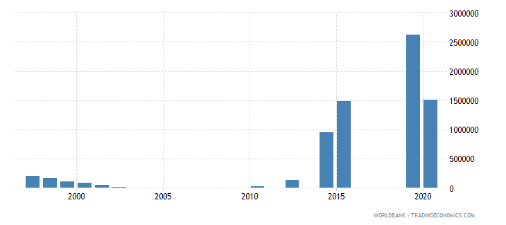 mauritius net bilateral aid flows from dac donors finland us dollar wb data