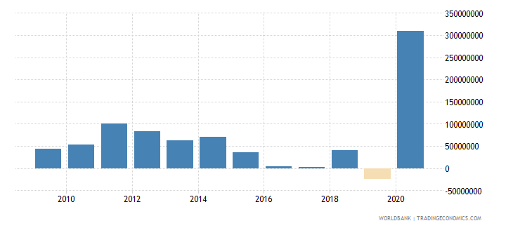 mauritius net bilateral aid flows from dac donors france us dollar wb data