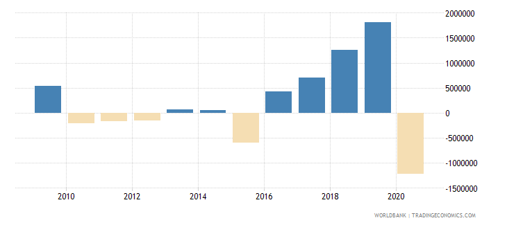 mauritius net bilateral aid flows from dac donors germany us dollar wb data