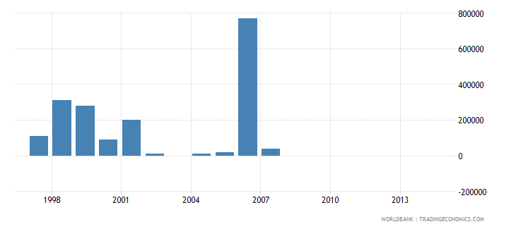 mauritius net bilateral aid flows from dac donors greece us dollar wb data