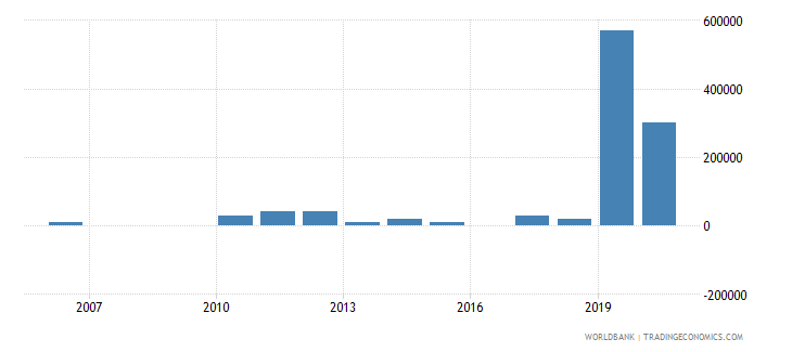 mauritius net bilateral aid flows from dac donors korea rep us dollar wb data