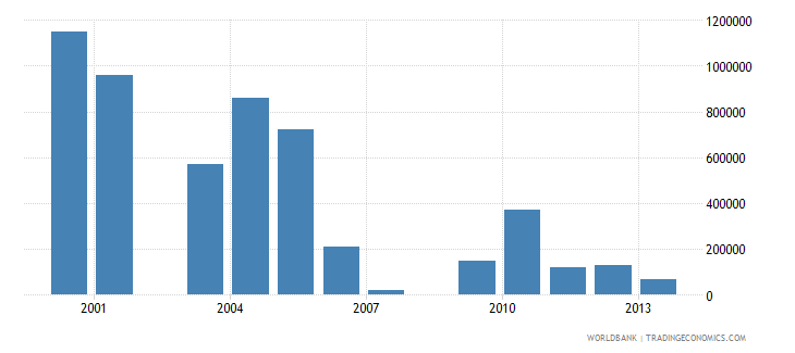 mauritius net bilateral aid flows from dac donors luxembourg us dollar wb data