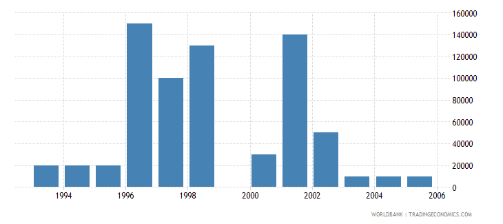 mauritius net bilateral aid flows from dac donors netherlands us dollar wb data