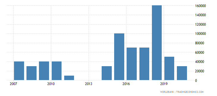 mauritius net bilateral aid flows from dac donors new zealand us dollar wb data