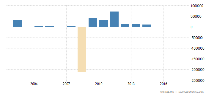 mauritius net bilateral aid flows from dac donors norway us dollar wb data