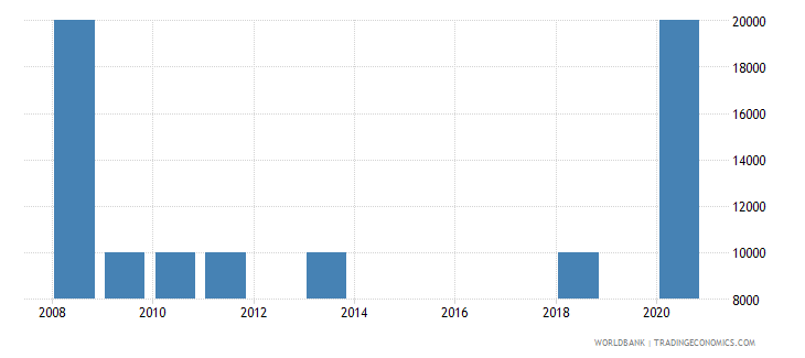 mauritius net bilateral aid flows from dac donors poland current us$ wb data