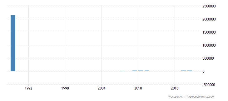 mauritius net bilateral aid flows from dac donors spain us dollar wb data
