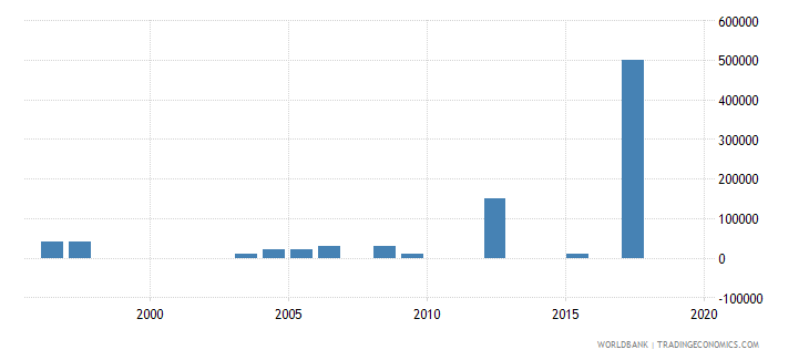mauritius net bilateral aid flows from dac donors sweden us dollar wb data