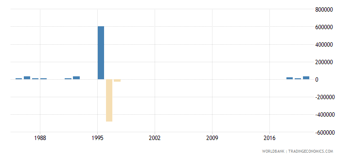 mauritius net bilateral aid flows from dac donors switzerland us dollar wb data