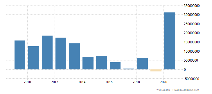 mauritius net bilateral aid flows from dac donors total us dollar wb data