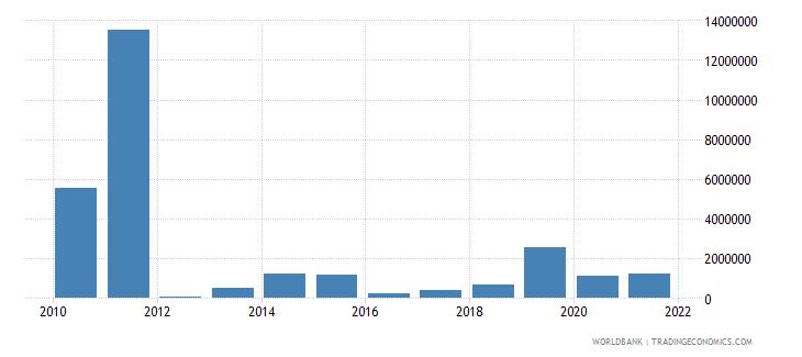 mauritius net bilateral aid flows from dac donors united kingdom us dollar wb data