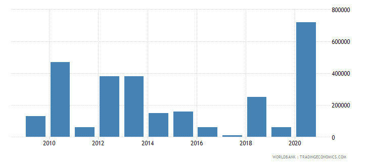 mauritius net bilateral aid flows from dac donors united states us dollar wb data
