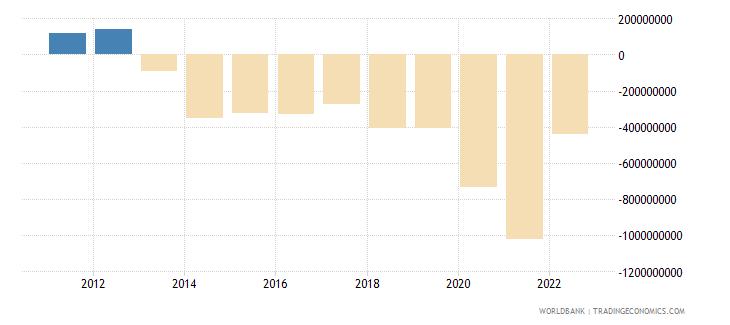 mauritius net current transfers bop us dollar wb data