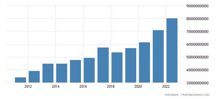mauritius net domestic credit current lcu wb data