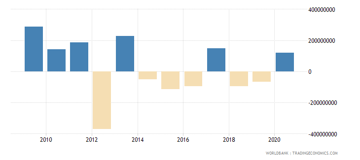 mauritius net errors and omissions adjusted bop us dollar wb data