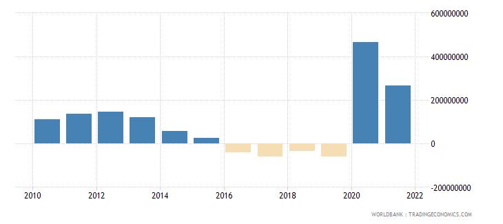 mauritius net financial flows bilateral nfl us dollar wb data