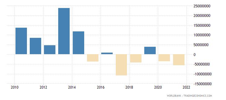 mauritius net financial flows multilateral nfl us dollar wb data