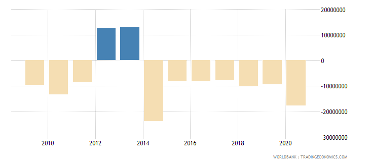 mauritius net financial flows others nfl us dollar wb data