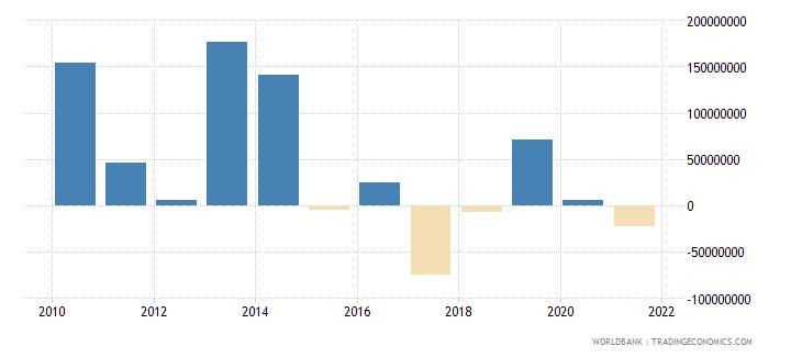 mauritius net financial flows rdb nonconcessional nfl us dollar wb data