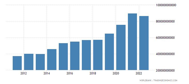 mauritius net foreign assets current lcu wb data