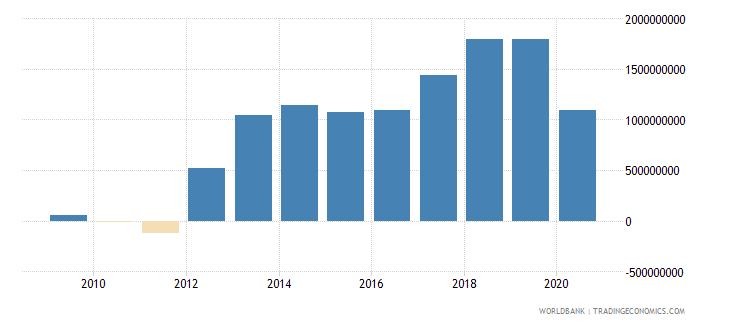 mauritius net income bop us dollar wb data