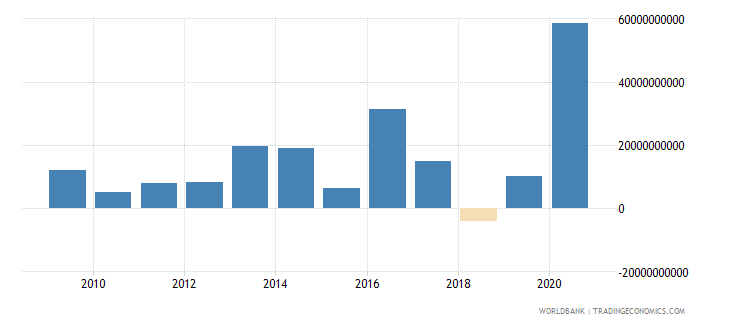 mauritius net incurrence of liabilities total current lcu wb data
