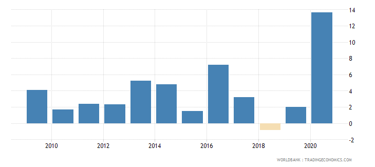 mauritius net incurrence of liabilities total percent of gdp wb data