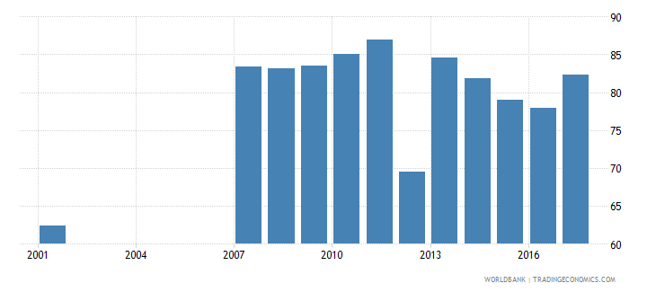 mauritius net intake rate in grade 1 female percent of official school age population wb data
