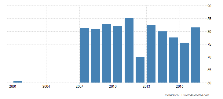 mauritius net intake rate in grade 1 male percent of official school age population wb data