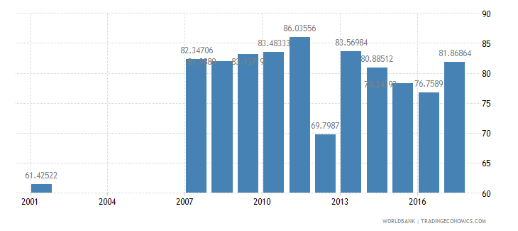 mauritius net intake rate in grade 1 percent of official school age population wb data