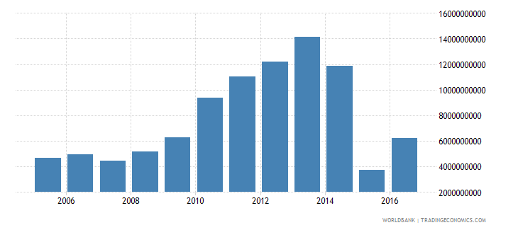 mauritius net investment in nonfinancial assets current lcu wb data